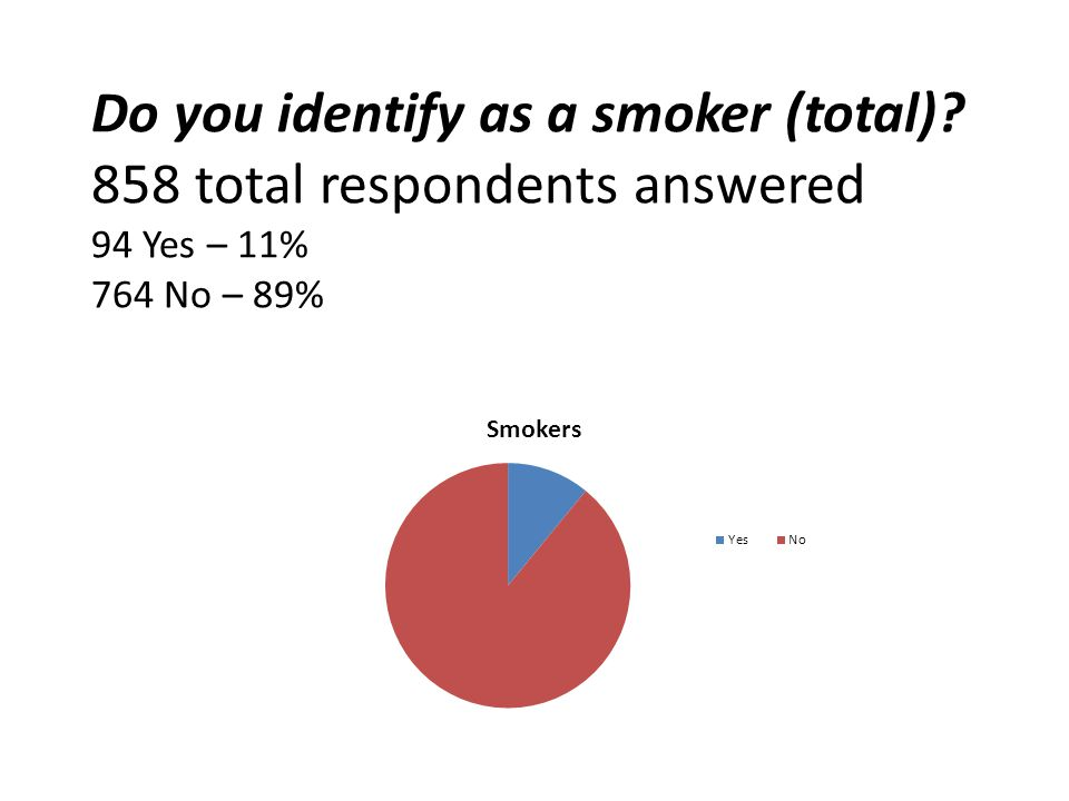 What % of Nazareth students do you think smoke? 1.0-5% 2.6-10% 3.11-15% 4.16-20% 5.+20%