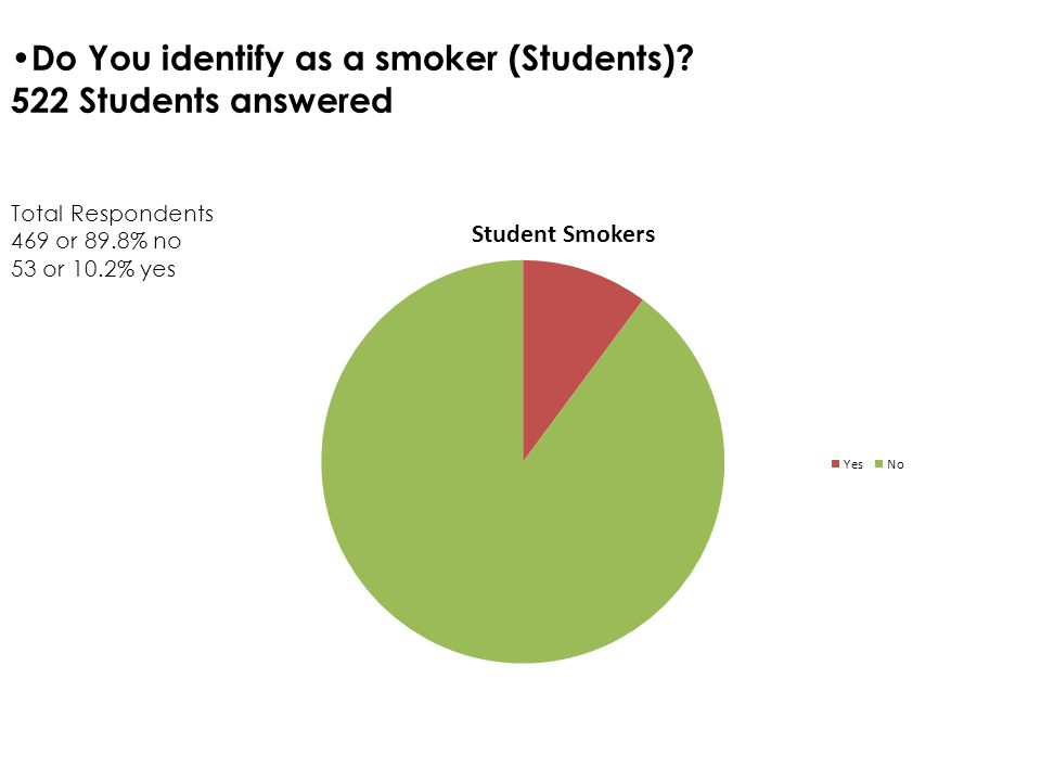 Do you identify as a smoker (total)? 858 total respondents answered 94 Yes – 11% 764 No – 89%