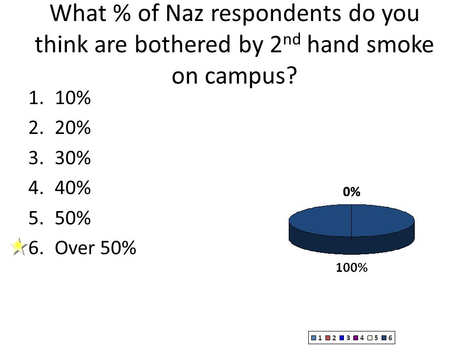 Do You identify as a smoker (Students).