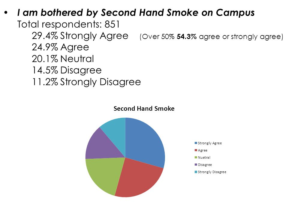 What % of Naz respondents do you think are bothered by 2 nd hand smoke on campus.