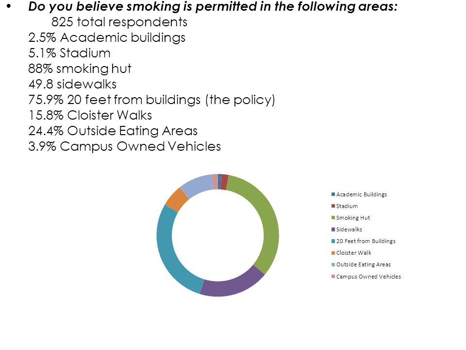 Do you believe smoking is permitted in the following areas: 825 total respondents 2.5% Academic buildings 5.1% Stadium 88% smoking hut 49.8 sidewalks 75.9% 20 feet from buildings (the policy) 15.8% Cloister Walks 24.4% Outside Eating Areas 3.9% Campus Owned Vehicles