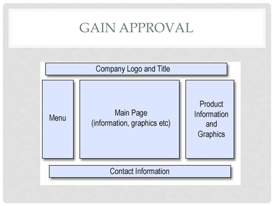 GAIN APPROVAL Here is an example of a site map: Here is an example of a mock up of a website page: