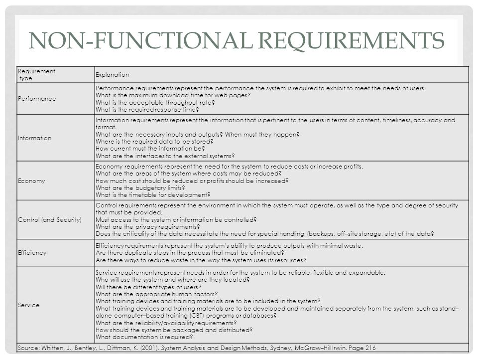 NON-FUNCTIONAL REQUIREMENTS Requirement type Explanation Performance Performance requirements represent the performance the system is required to exhi