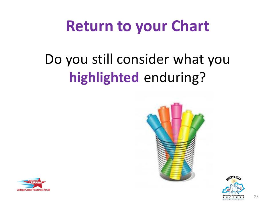 Return to your Chart Do you still consider what you highlighted enduring? 25