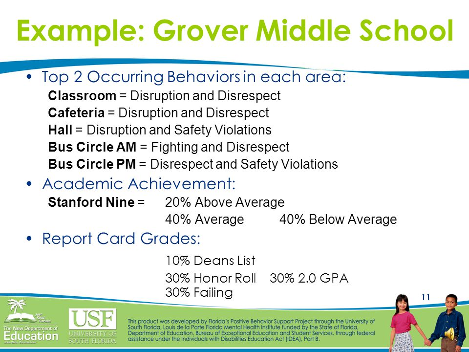 10 Example: Grover Middle School Grover Middle School serves 2053 students Last year they had 3,150 discipline referrals Referrals from: Classroom = 2