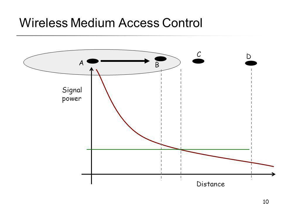 10 Wireless Medium Access Control A B C D Distance Signal power