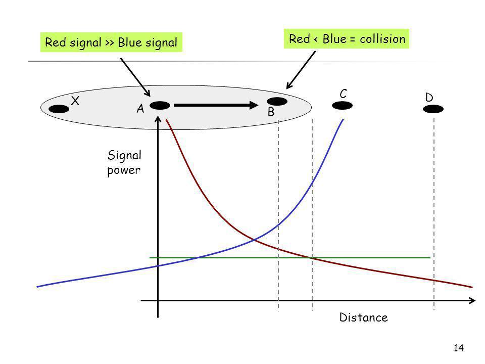 14 A B C D Distance Signal power Red signal >> Blue signal X Red < Blue = collision
