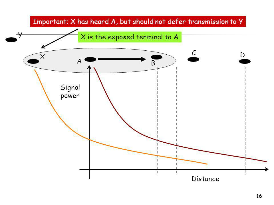 16 A B C D Distance Signal power Important: X has heard A, but should not defer transmission to Y X X is the exposed terminal to A Y