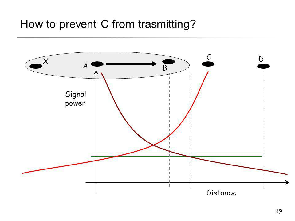 19 A B C D Distance Signal power X How to prevent C from trasmitting?