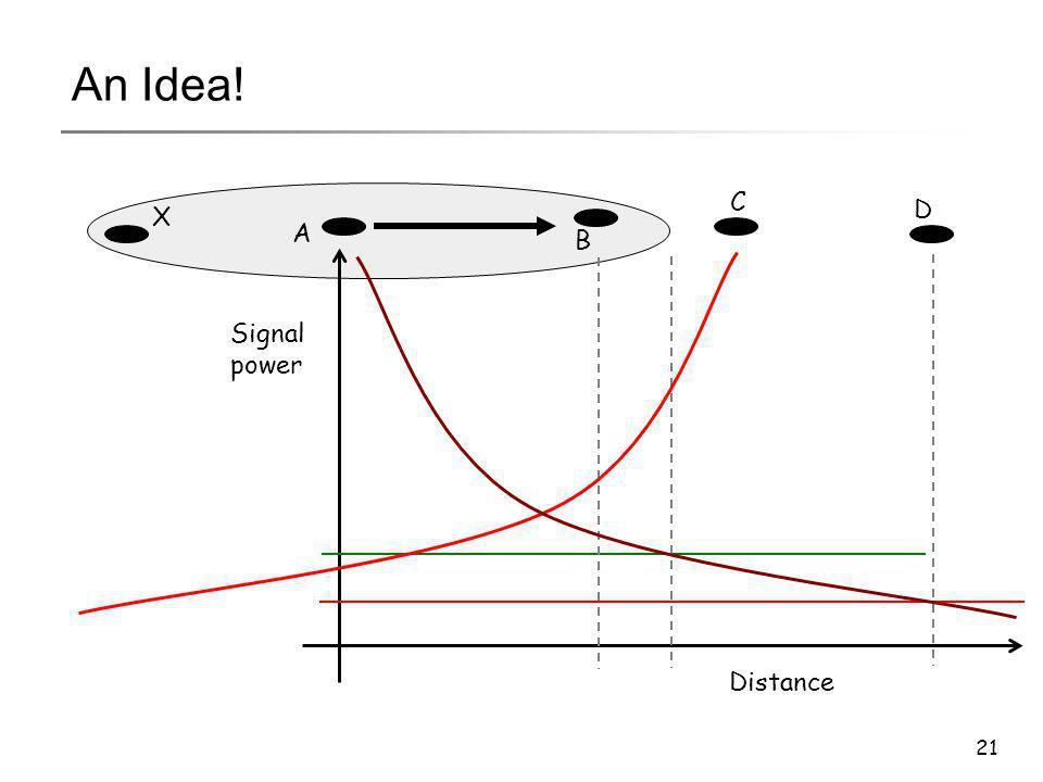 21 A B C D Distance Signal power X An Idea!