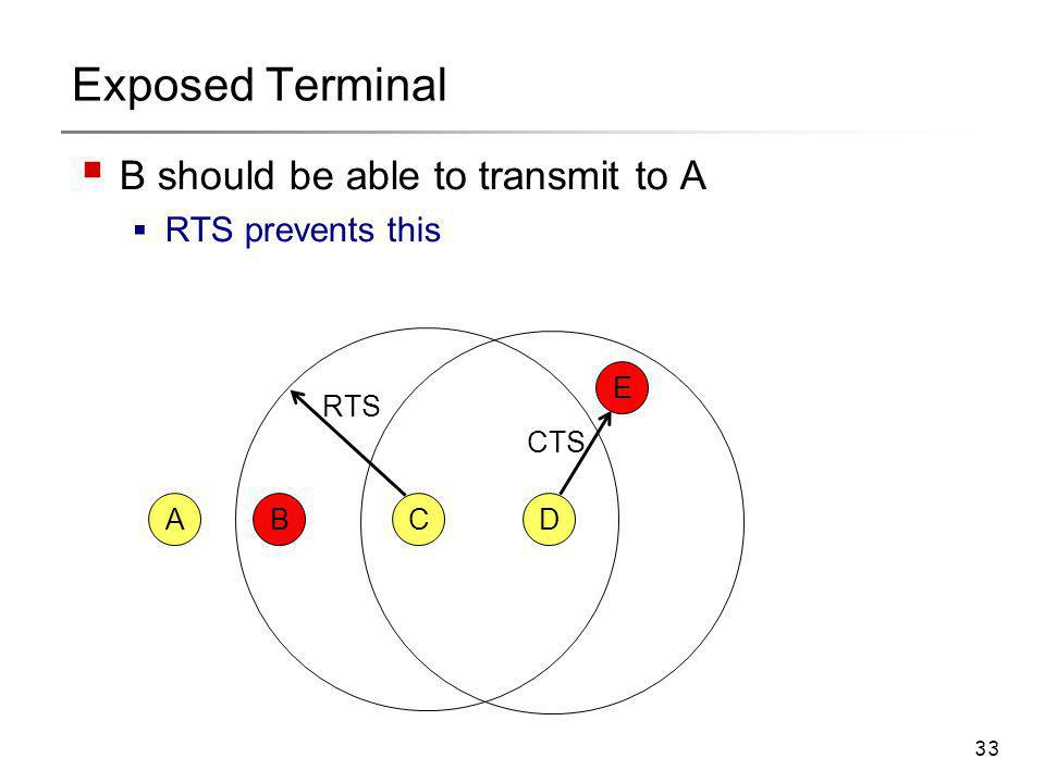 33 Exposed Terminal  B should be able to transmit to A  RTS prevents this CAB E D CTS RTS