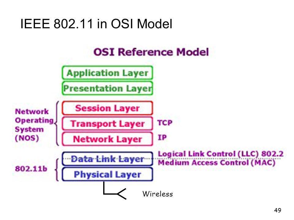 49 IEEE 802.11 in OSI Model Wireless