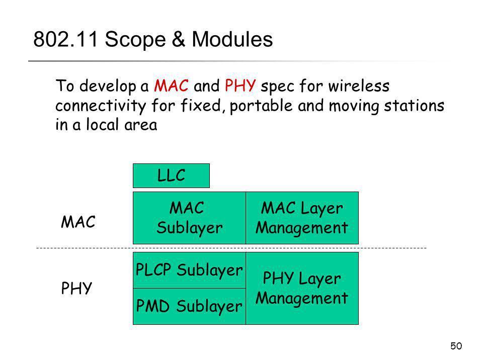 50 802.11 Scope & Modules MAC Sublayer MAC Layer Management PLCP Sublayer PMD Sublayer PHY Layer Management LLC MAC PHY To develop a MAC and PHY spec