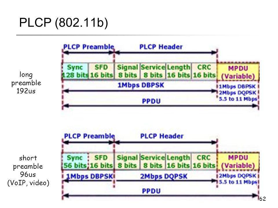 62 PLCP (802.11b) long preamble 192us short preamble 96us (VoIP, video)