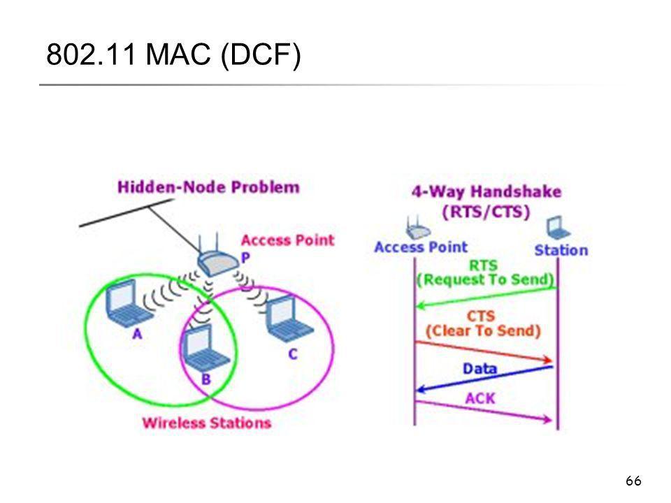 66 802.11 MAC (DCF)