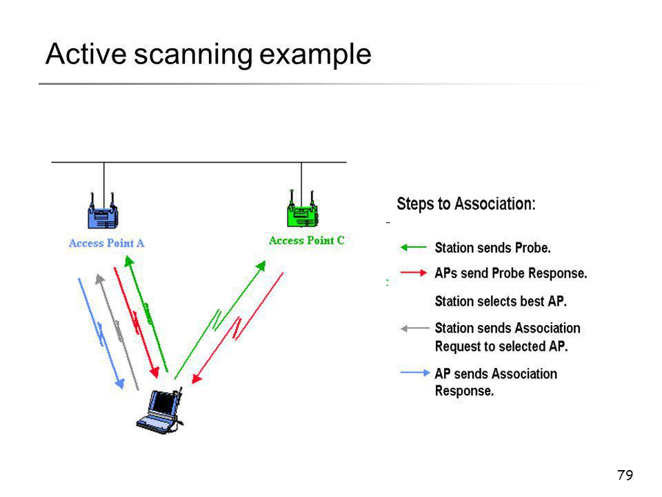 79 Active scanning example