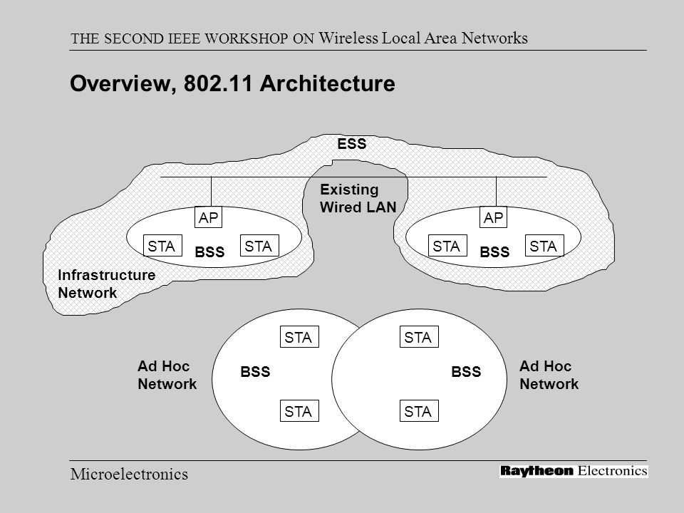 Microelectronics THE SECOND IEEE WORKSHOP ON Wireless Local Area Networks Implementation Support Advanced Micro Devices Am79C930 PCnet TM -Mobile Controller OKI Semiconductor MSM7712 Wireless LAN Controller Raytheon GaAs RF MMICs