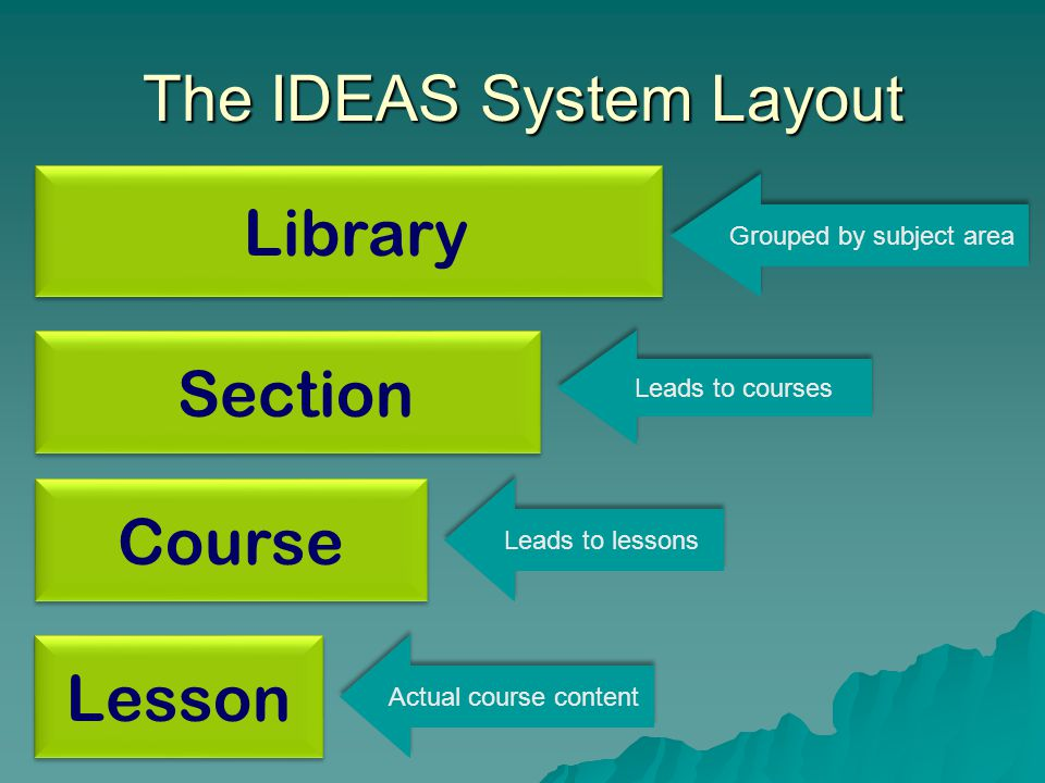 The IDEAS System Layout Course Section Library Grouped by subject area Leads to courses Leads to lessons Lesson Actual course content