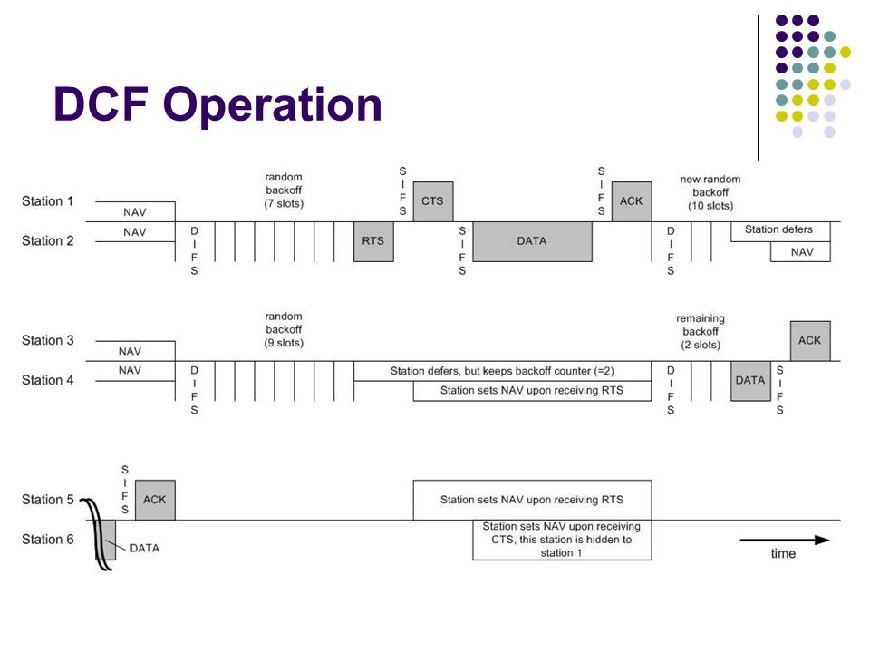 DCF Operation