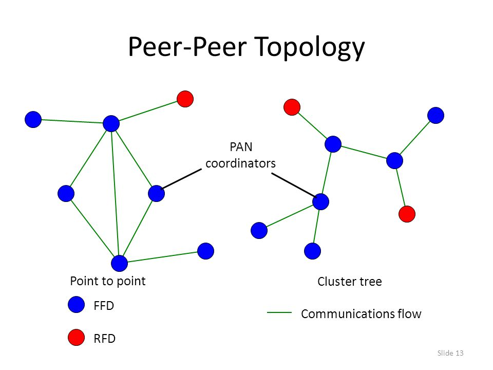 Slide 13 Peer-Peer Topology Communications flow Point to point Cluster tree FFD RFD PAN coordinators