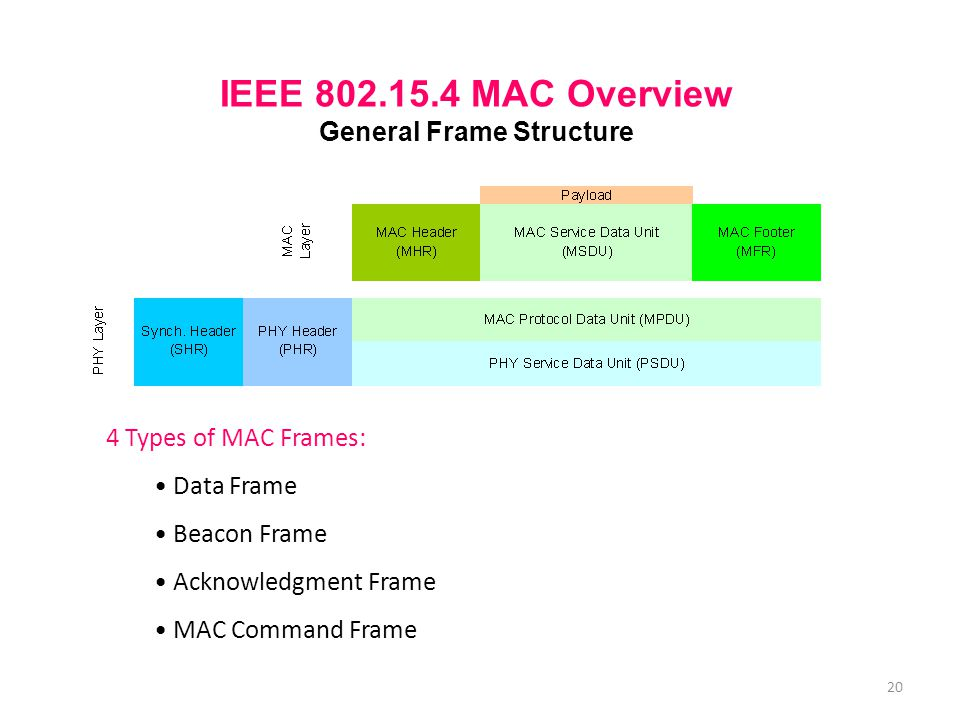 IEEE 802.15.4 MAC Overview General Frame Structure 4 Types of MAC Frames: Data Frame Beacon Frame Acknowledgment Frame MAC Command Frame 20