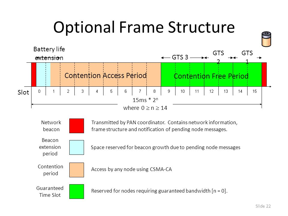 Slide 22 Optional Frame Structure 15ms * 2 n where 0  n  14 GTS 3 GTS 2 Network beacon Transmitted by PAN coordinator.