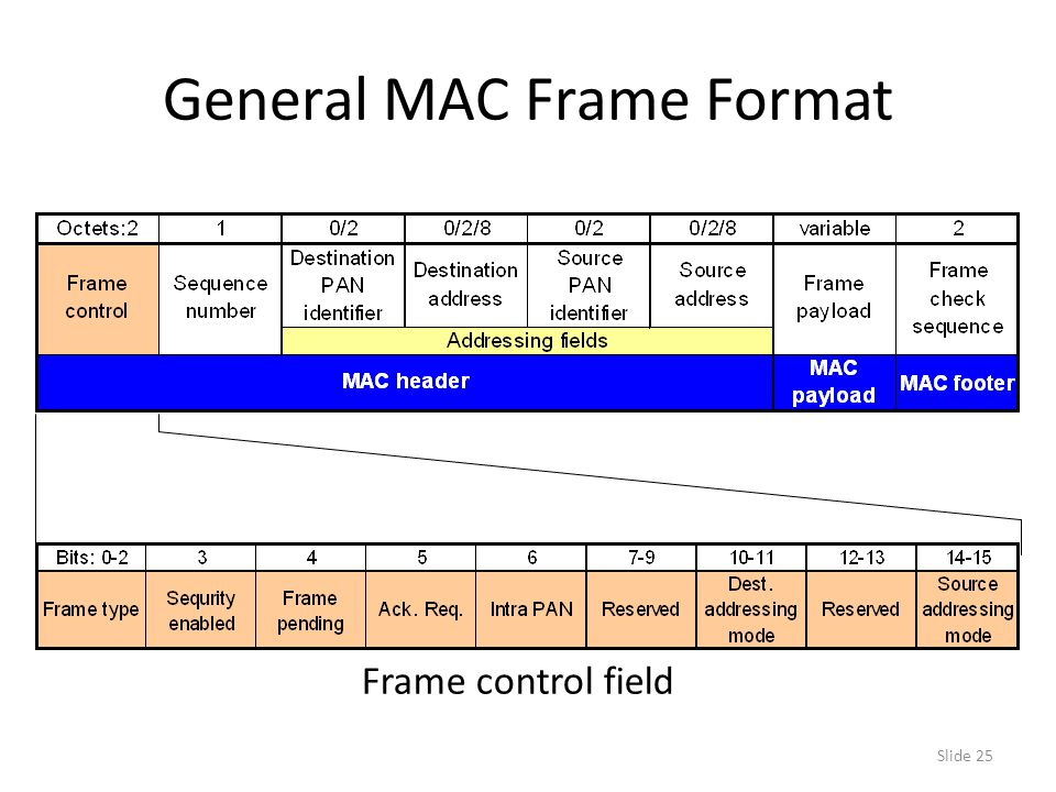 Slide 25 General MAC Frame Format Frame control field