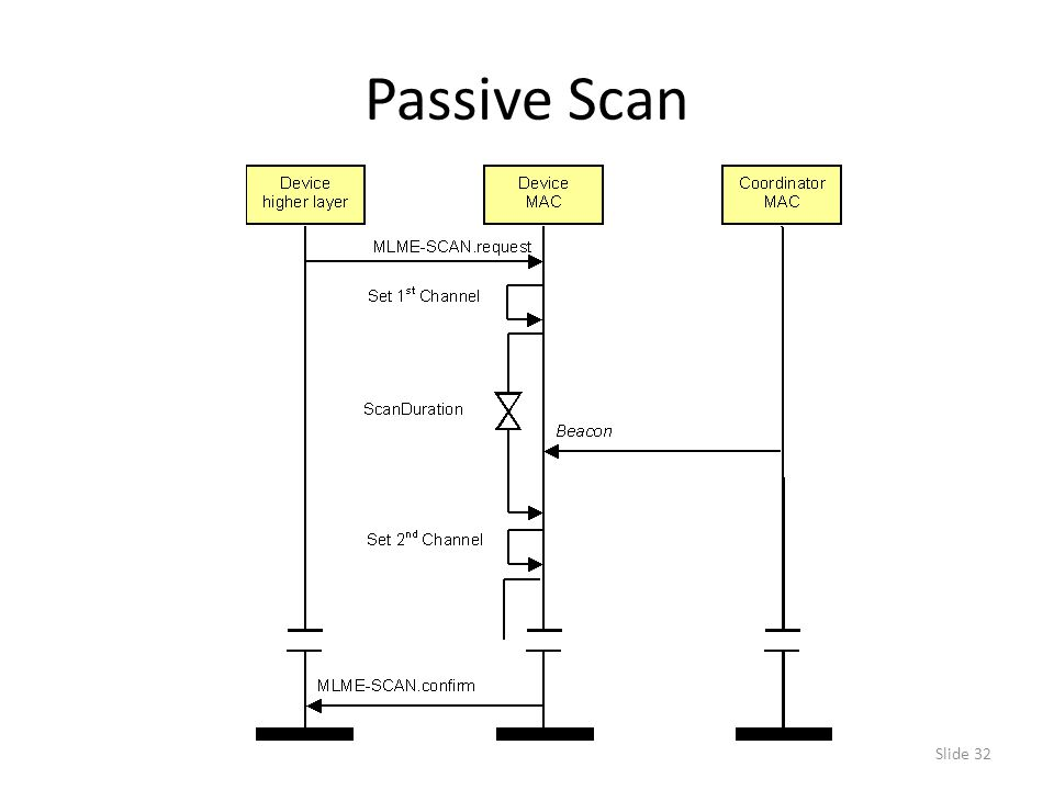 Slide 32 Passive Scan