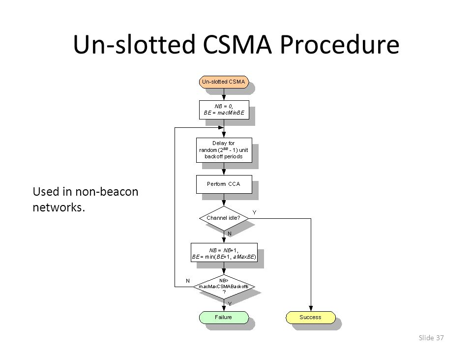Slide 37 Un-slotted CSMA Procedure Used in non-beacon networks.