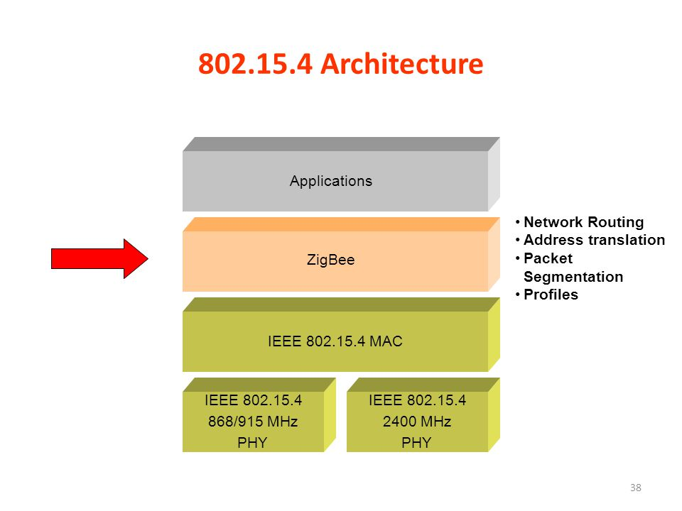 802.15.4 Architecture IEEE 802.15.4 MAC Applications IEEE 802.15.4 2400 MHz PHY IEEE 802.15.4 868/915 MHz PHY Network Routing Address translation Packet Segmentation Profiles ZigBee 38