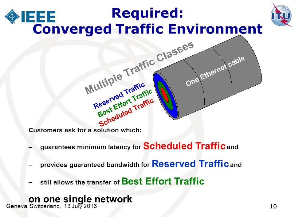 10 Required: Converged Traffic Environment Customers ask for a solution which: –guarantees minimum latency for Scheduled Traffic and –provides guarant