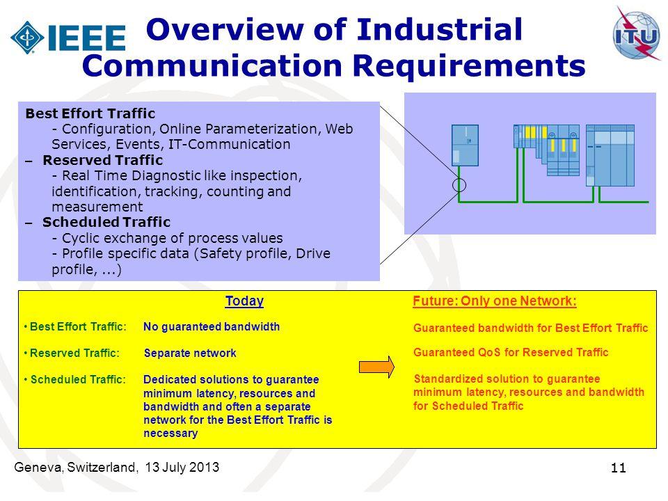 11 Overview of Industrial Communication Requirements Best Effort Traffic - Configuration, Online Parameterization, Web Services, Events, IT-Communicat