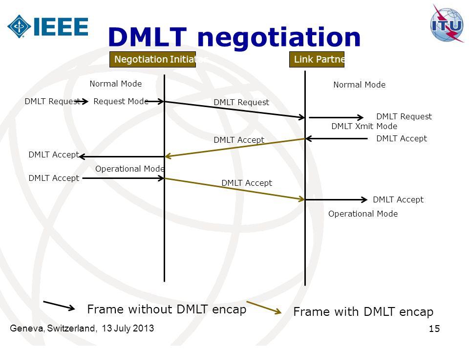 15 DMLT negotiation Negotiation InitiatorLink Partner Normal Mode DMLT RequestRequest Mode DMLT Request DMLT Xmit Mode DMLT Accept DMLT Request DMLT A