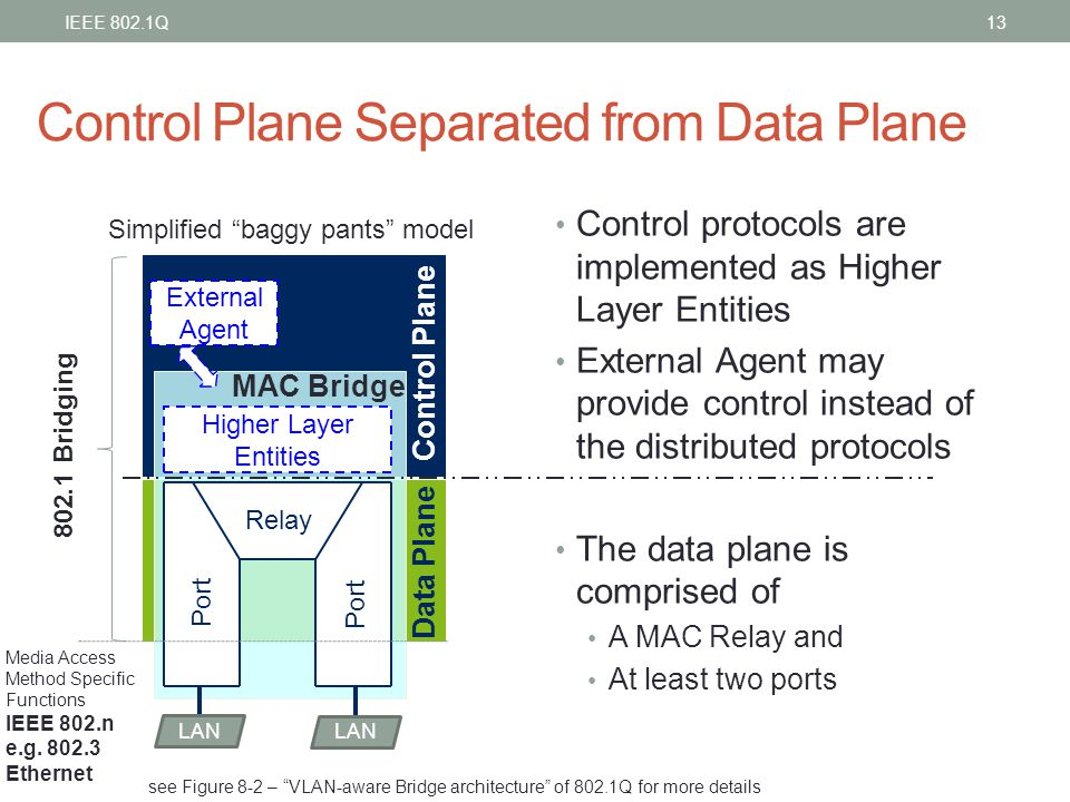 Control Plane Separated from Data Plane Control protocols are implemented as Higher Layer Entities External Agent may provide control instead of the d