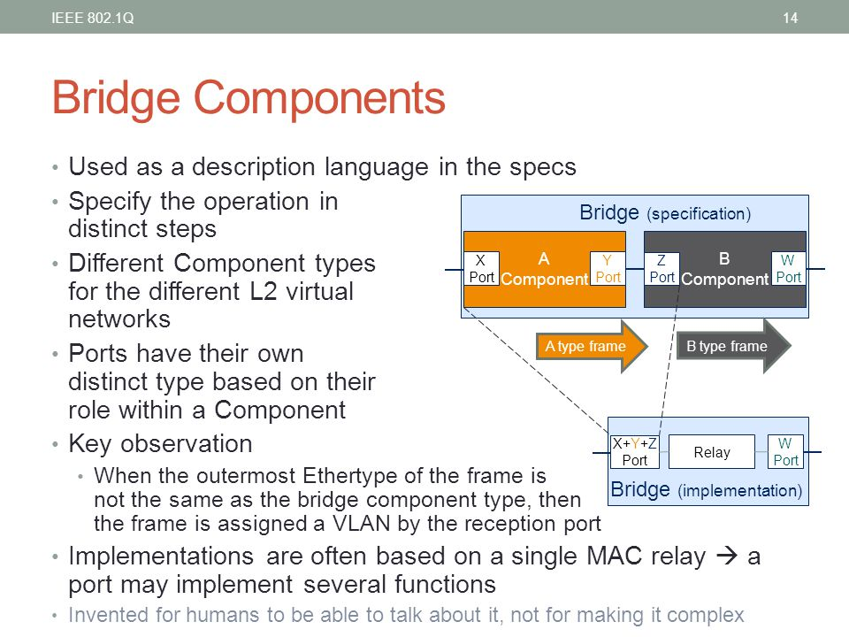 Bridge Components Used as a description language in the specs Specify the operation in distinct steps Different Component types for the different L2 v