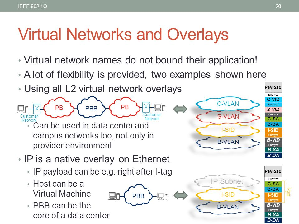Virtual Networks and Overlays Virtual network names do not bound their application! A lot of flexibility is provided, two examples shown here Using al