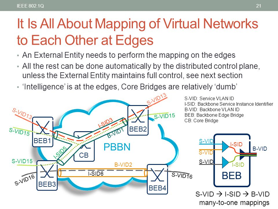 It Is All About Mapping of Virtual Networks to Each Other at Edges An External Entity needs to perform the mapping on the edges All the rest can be do