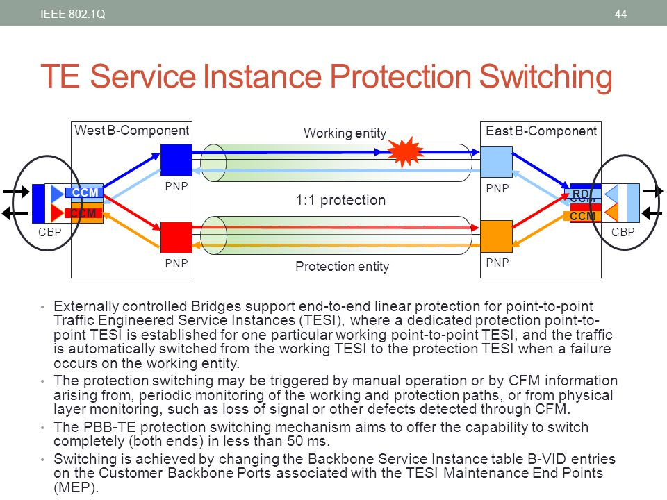 TE Service Instance Protection Switching Externally controlled Bridges support end-to-end linear protection for point-to-point Traffic Engineered Serv