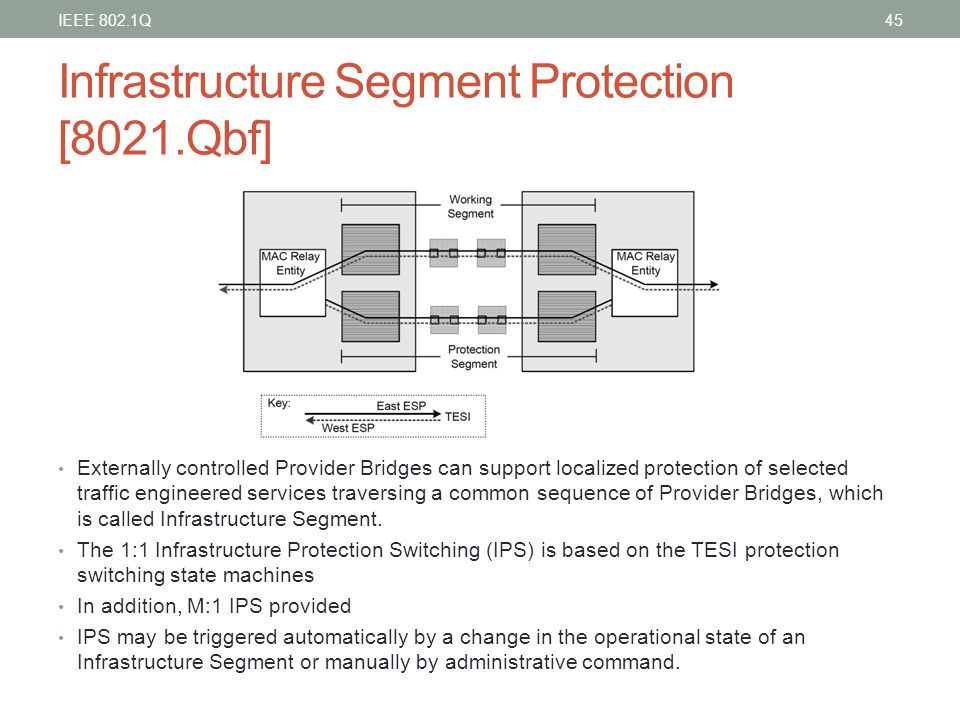 Infrastructure Segment Protection [8021.Qbf] Externally controlled Provider Bridges can support localized protection of selected traffic engineered se