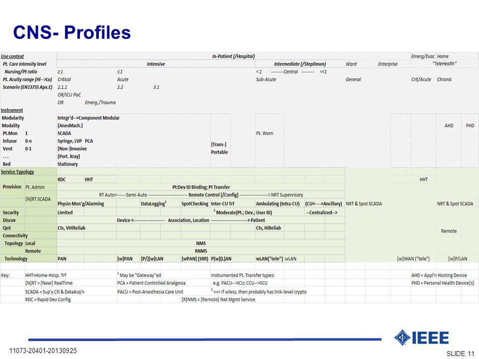 11073-20401-20130925 SLIDE 11 CNS- Profiles
