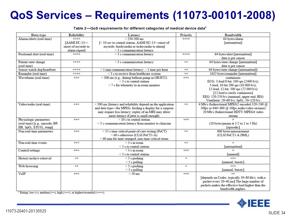 11073-20401-20130925 SLIDE 34 QoS Services – Requirements (11073-00101-2008)