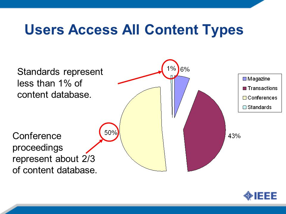 Users Access All Content Types Conference proceedings represent about 2/3 of content database.