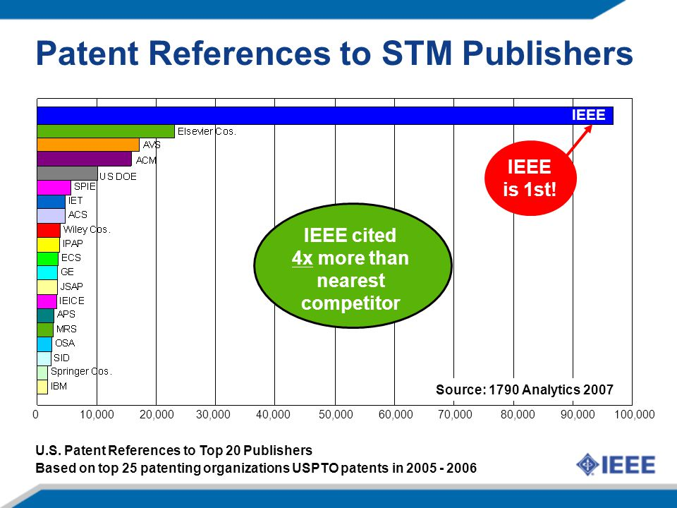 IEEE Patent References to STM Publishers IEEE cited 4x more than nearest competitor IEEE is 1st.
