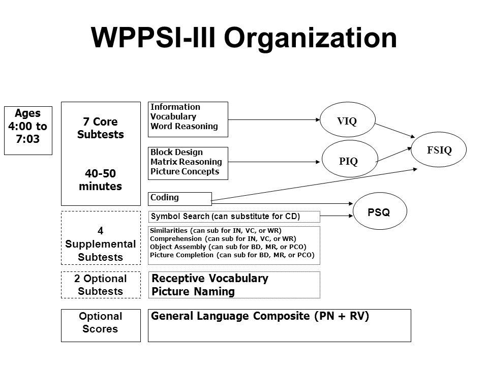 WPPSI-III Organization Ages 4:00 to 7:03 FSIQ Information Vocabulary Word Reasoning Block Design Matrix Reasoning Picture Concepts VIQ PIQ 4 Supplemen