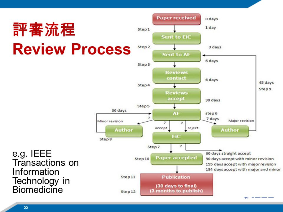 評審流程 Review Process e.g. IEEE Transactions on Information Technology in Biomedicine 22