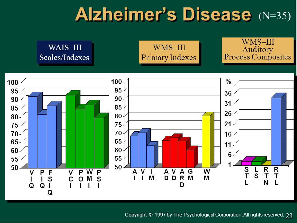 Copyright 1997 by The Psychological Corporation. All rights reserved. © Alzheimer's Disease WAIS–III Scales/Indexes WAIS–III Scales/Indexes WMS–III Pr