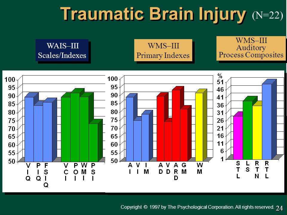 Copyright 1997 by The Psychological Corporation. All rights reserved. © Traumatic Brain Injury WAIS–III Scales/Indexes WAIS–III Scales/Indexes WMS–III