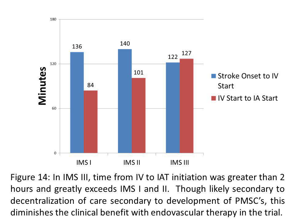 Figure 14: In IMS III, time from IV to IAT initiation was greater than 2 hours and greatly exceeds IMS I and II.