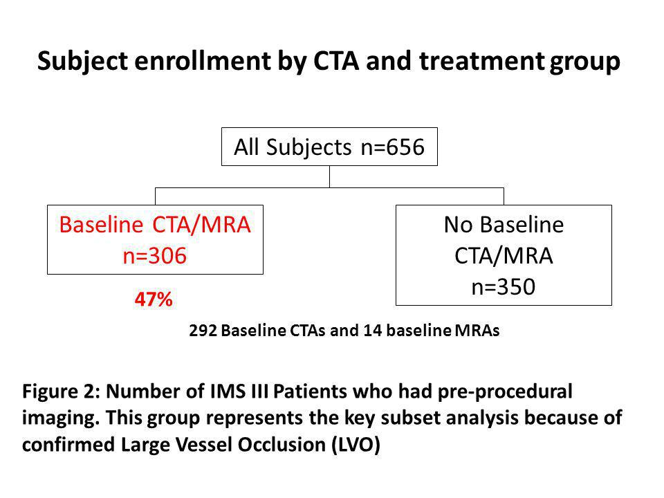 80 Subjects: No treatable occlusion by operator - 41: M3 and/or M4 at Angiography by Core Lab - 15 CTA - 1 No Occlusion - 14 Occlusion - 1 ICA Terminus - 8 M1 - 4 M2 - 1 M3 IMS III: No Treatable Occlusion by CTA Figure 3: Over 80 patients in IAT arm of IMS III had no treatable occlusion on angiography (Nearly 20%)