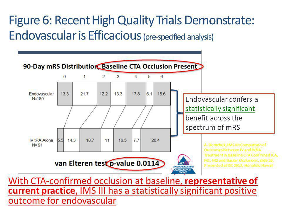 7 A. Demchuk, IMS III: Comparison of Outcomes between IV and IV/IA Treatment in Baseline CTA Confirmed ICA, M1, M2 and Basilar Occlusions, slide 20, P